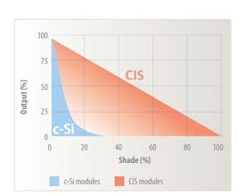CIS-modules-vergelijking