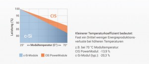 CIS-2-temperatuur