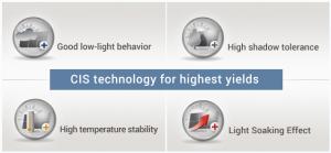 CIS-technologie-van-Solar-Frontier