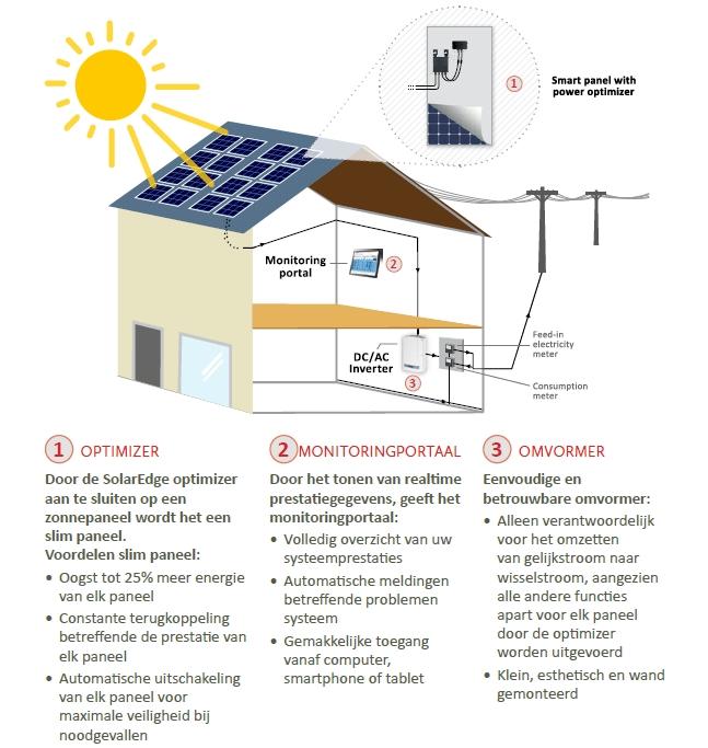 Solaredge omvormer geluid